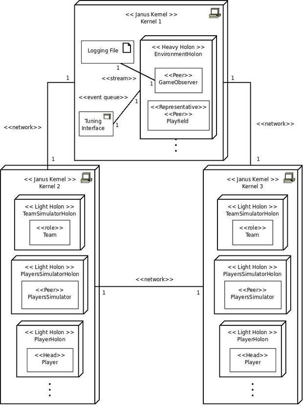 Fira robot soccer figure 18 deployment diagram of the robot soccer simulator ccuart Choice Image