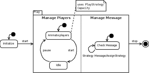 Organizational Structure and Product Output
